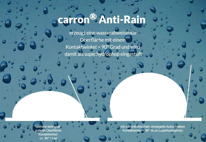 Anti-Rain superhydrophobe Glasfläche durch Erhöhung des Kontaktwinkels auf über 100 Grad wasserabweisende Wirkung